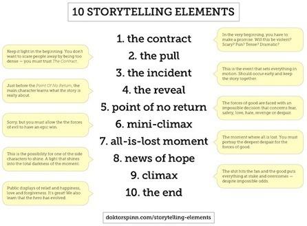 10 Storytelling Elements That Work | Reason to Write | Scoop.it