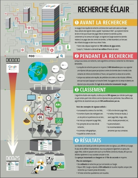 Infographie : Google, les dessous de la recherche | Autour de l'info doc | Scoop.it