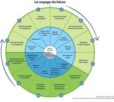 4 manières originales de structurer le plan et mieux visualiser le contenu de votre présentation | E-apprentissage | Scoop.it
