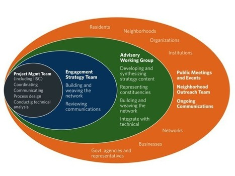 Public Engagement for Resilience   City Building Networks   Scoop.it