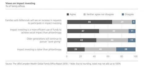 Global Family Office Report 2016 Key Findings - Impact investing | Campden FB | Social Finance Matters (investing and business models for good) | Scoop.it