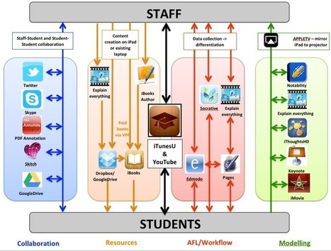 iPad in the Classroom - Can we make it simpler? | Cool Apps for classroom | Scoop.it