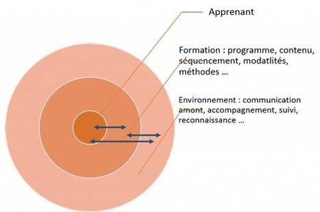 Prouver la valeur des formations – 1 | PEDAGO-ANDRAGO-APPRENANCE | Scoop.it