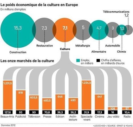 La culture dans l'E.U, 3eme employeur d'Europe, 7 millions de personnes, 4,2 % du PIB , 536 Milliards de revenus | digital cinema in the world -  numérisation du cinéma | Scoop.it