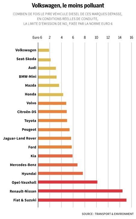 Quelles sont les marques diesel les plus polluantes en Europe? | Toxique, soyons vigilant ! | Scoop.it