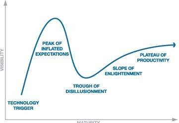 Hype Cycle Research Methodology | Gartner Inc. | An Eye on New Media | Scoop.it