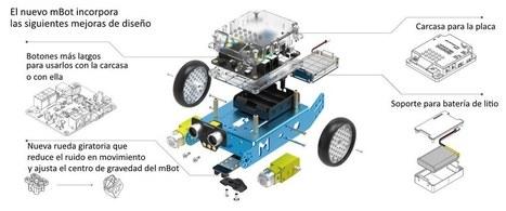 Kits de robots programables para niños: aprender jugando | Tecnologia, Robotica y algo mas | Scoop.it