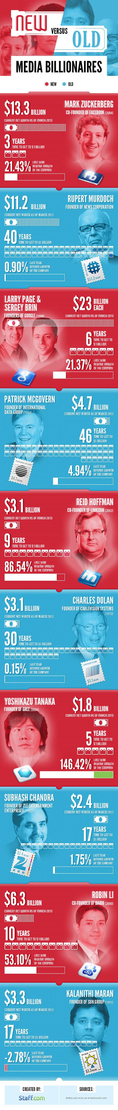 New Media vs Old Media Billionaires #infographic | Ice Cool Infographics | Scoop.it