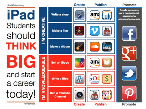 Making iPad Kids think big | Go Go Learning | Scoop.it