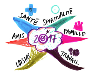 Résolutions 2017  avec le Mind Mapping | Mind Mapping | Scoop.it