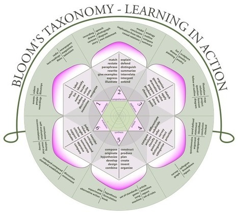 Nonformality | Revising Blooms Taxonomy | How Many Ways Can We Describe and Revise Bloom's Taxonomy? | Scoop.it