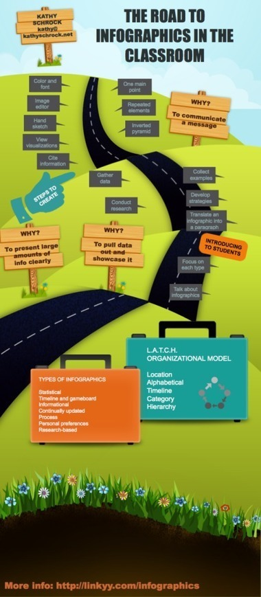 The Road to Infographic - Piktochart Infographics   SENSES project: Assembling your digital toolkit   Scoop.it