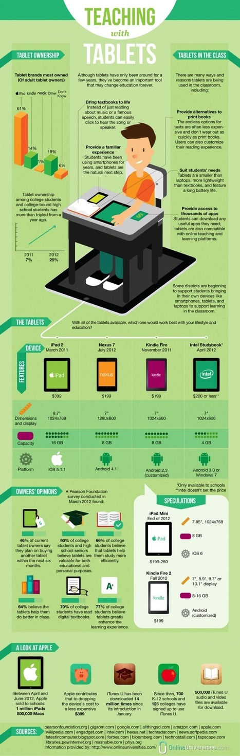 The 60-Second Guide To Teaching With Tablets | Edudemic | TiPS:  Technology in Practice for S-LPs | Scoop.it