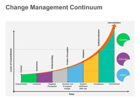 change management strategy single ppt slide