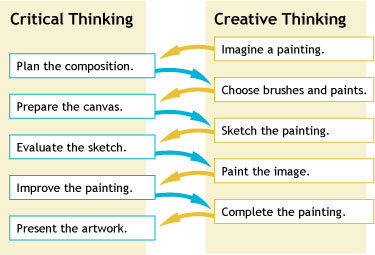 critical and creative thinking skills ppt