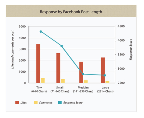 The Anatomy of a Perfect Facebook Post | #ILoveTeknologiks | Scoop.it