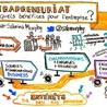 Intrapreneurship & Positive Organizational Change
