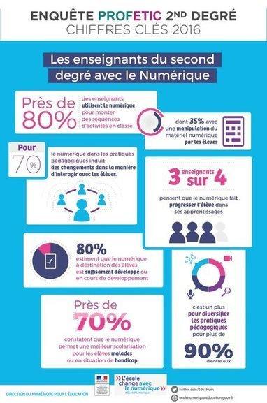 Les chiffres clés 2016 : résultats de l'enquête #PROFETIC  2nd degré  #ÉcoleNumérique | NUMÉRIQUE TIC TICE TUICE | Scoop.it