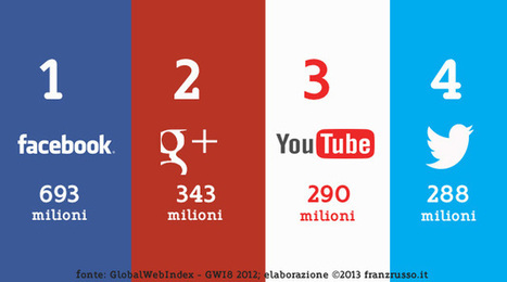Google+, secondo social network a livello globale | InTime - Social Media Magazine | Scoop.it