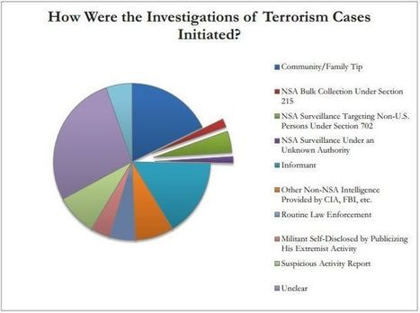 Report: NSA data swoop has had minimal counterterrorism role | Sustain Our Earth | Scoop.it