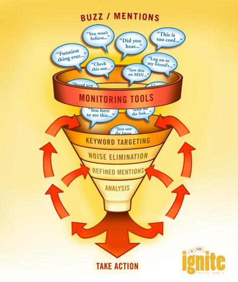 22 Educational Social Media Diagrams | Infographics and Mathematics | Scoop.it