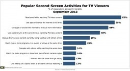 1 in 4 TV Viewers Uses Second Screen to Simultaneously Watch More Video | Audiovisual Interaction | Scoop.it