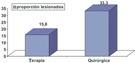 Revista Cubana de Higiene y Epidemiología - Prevalencia de lesiones por  objetos cortopunzantes en el personal de enfermería de unidades de terapia  y ... 78953adbdb