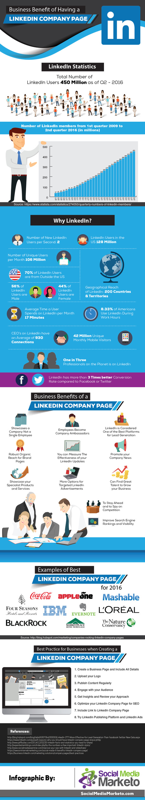 The Business Benefits of a LinkedIn Company Page #Infographic | Marketing Tips | Scoop.it