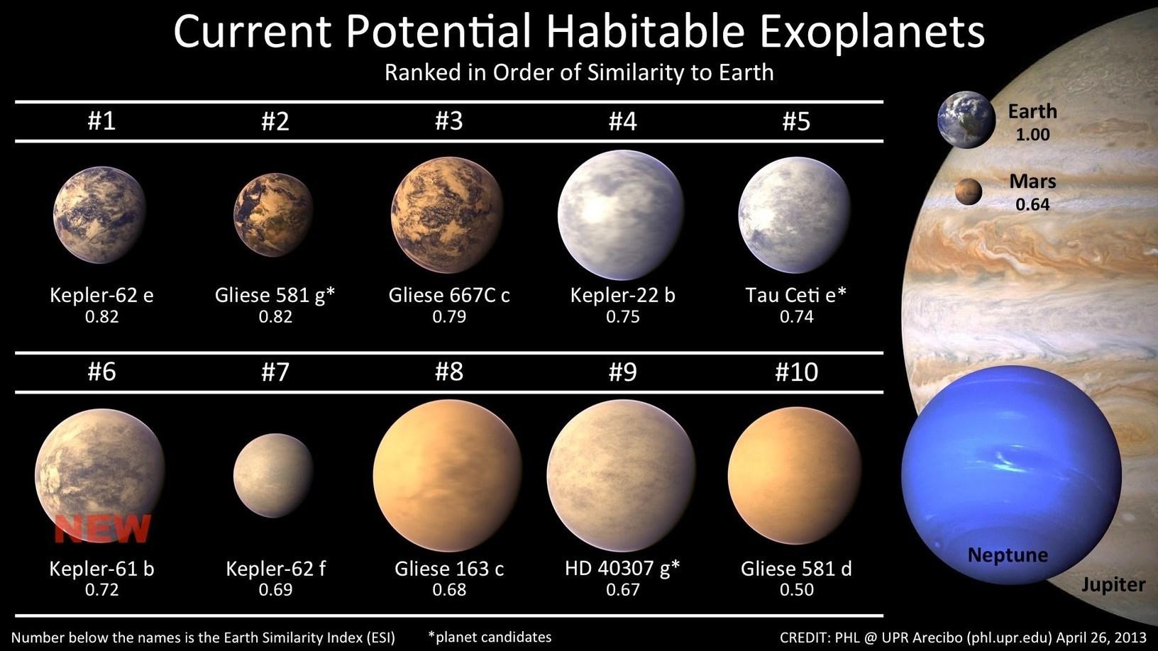 kepler 22b the first confirmed extrasolar planet
