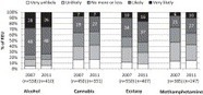 Driving under the influence among frequent ecstasy consumers in Australia: Trends over time and the role of risk perceptions | Harm and Risk Reduction | Scoop.it