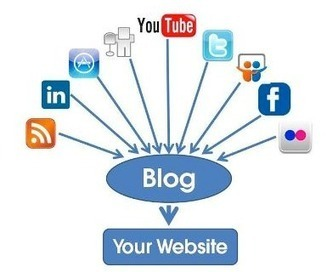The Ideal Frequency for Posting on Blogs and Social Media | Social Media Today | Social Media Article Sharing | Scoop.it