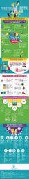 Parenting In The Digital Age | The Best Infographics | Scoop.it