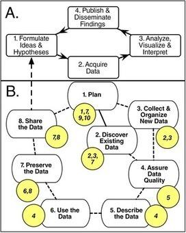 PLOS Computational Biology: Ten Simple Rules for Creating a Good Data Management Plan | Complex Insight  - Understanding our world | Scoop.it