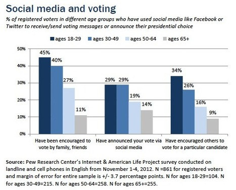 Young people talk about election on social media. Well, duh | Social Media Article Sharing | Scoop.it