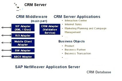 SAP CRM MiddleWare Tutorial Tcodes and pdf guid