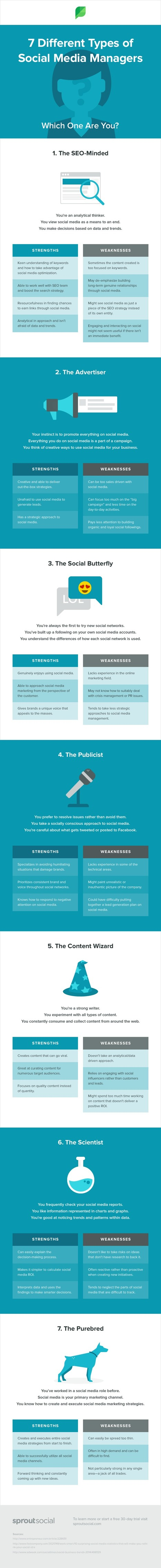 The 7 Different Types of Social Media Managers: Which One Are You? #Infographic | Social Media sites | Scoop.it