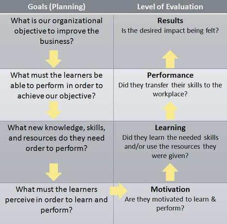 Kirkpatrick's Four-Level Evaluation Model in Instructional Design | Sobre TIC, Aprendizaje y Gestion del Conocimiento | Scoop.it
