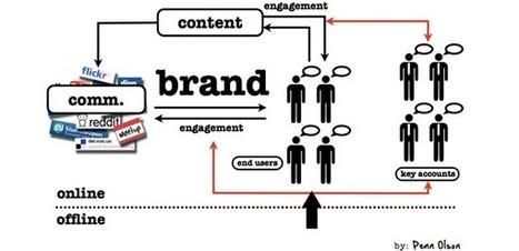 SMC France - Social Media Club France | Blog | Médias sociaux et développement en B2B | social marketing, médias sociaux, | Scoop.it