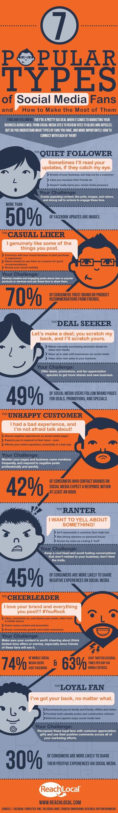 [infographie] Les 7 types de fans sur Facebook   Infographies social media   Scoop.it