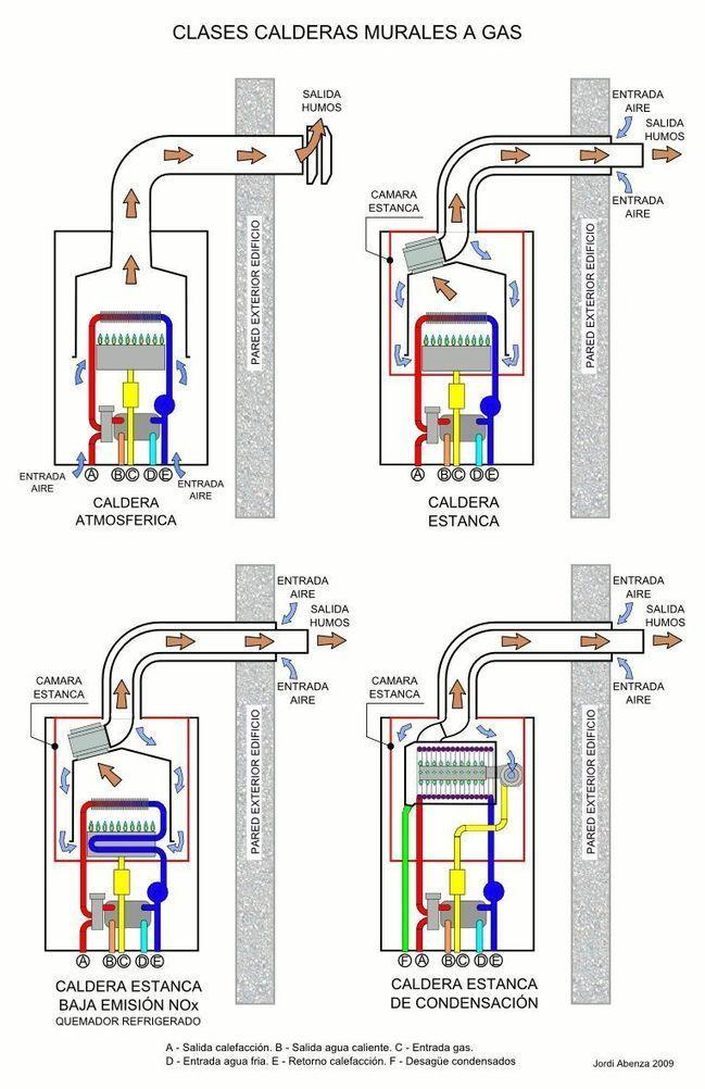 Calderas de gas tipos funcionamiento precios for Caldera mural a gas