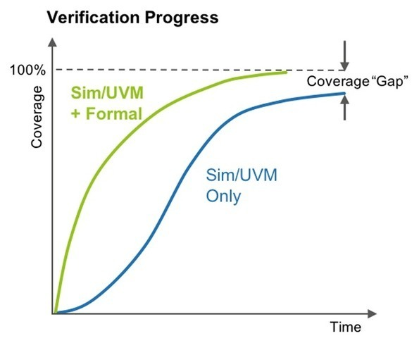 11 Myths About Formal Verification