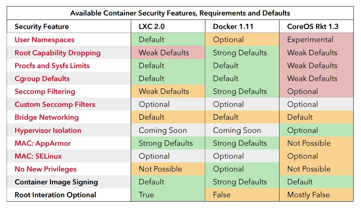 Docker Openvpn Mac