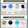 Apps for the learning world. Des applis pour le monde de l'apprentissage