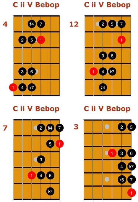 The Complete Guide to the Bebop Scale | Discovery Guitar World | Scoop.it