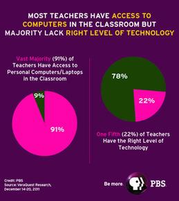 National PBS Survey Finds Teachers Want More Access to Classroom Tech   SchooL-i-Tecs 101   Scoop.it