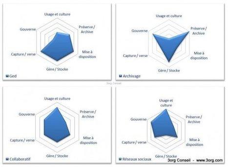 Choisir entre GED, outil collaboratif, archivage ou réseau social ? | Outils et  innovations pour mieux trouver, gérer et diffuser l'information | Scoop.it