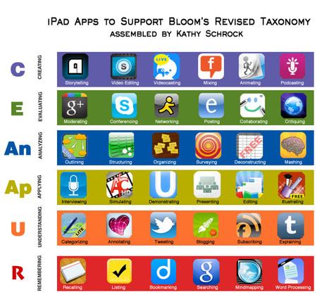 Taxonomie de Bloom : Version Apps | Social and digital network | Scoop.it
