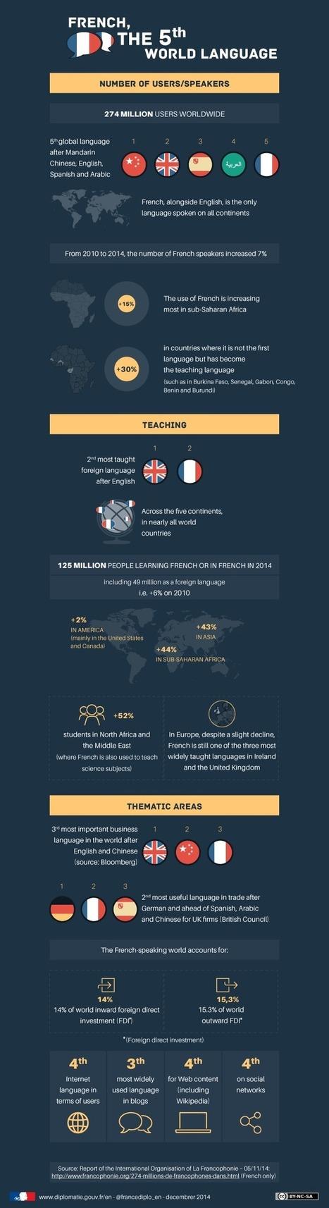 Infographic : French, the 5th World Language | Translators Make The World Go Round | Scoop.it