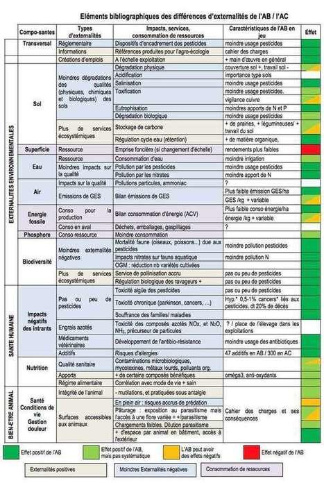 Agriculture biologique : son impact positif est démontré dans une étude | Questions de développement ... | Scoop.it