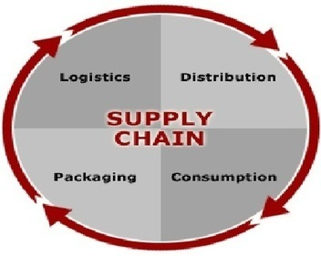 distribution and supply chain at gillette Supply chain & logistics target global supply chain and logistics is evolving at an incredible pace we're constantly reimagining how we get the right product to our guests even better, faster and more cost effectively than before.